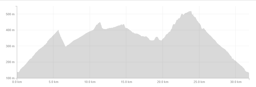 Sleepwalker night race route profile
